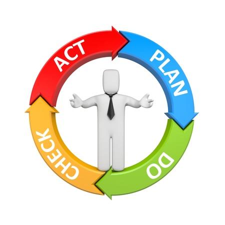 ciclo de vida: Concepto de negocio aislado en blanco