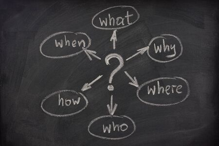 how to: a simple mindmap with questions (what, when, where, why, how, who)  to solve a problem sketched with white chalk on blackboard