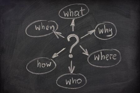 mindmap: con un simple Mindmap preguntas (qu�, cu�ndo, d�nde, por qu�, c�mo, qui�n) para resolver un problema esbozado con tiza blanca sobre pizarra Foto de archivo