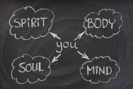 mind body soul: ti e di corpo, mente, anima, spirito - una mente semplice mappa per la crescita personale o di sviluppo delineato con il gesso sulla lavagna bianca con macchie gomma