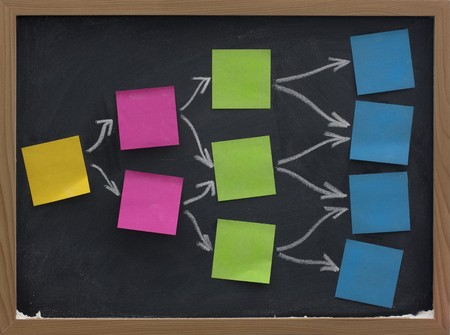 posted: blank mind map, flow diagram or decision tree made of colorful  (yellow, red,green, blue) sticky notes posted on blackboard with eraser smudge patterns Stock Photo