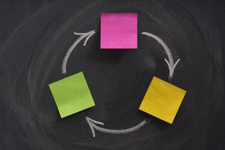 smudge: a flow diagram with three boxes created with blank sticky notes on blackboard, feedback or closed loop concept, eraser, smudge patterns