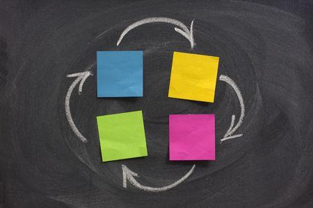 pętla: Sporządzenie diagramu lub sieci z czterema węzłami tworzone z pustymi Sticky Notes na tablicy, opinie lub zamknięty obieg pojęcie, gumkę morusać wzorców