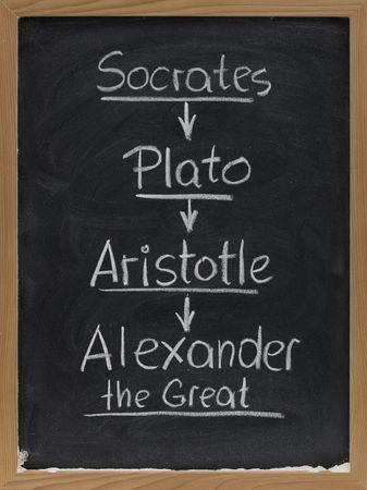 chronology: la sucesi�n de los antiguos maestros griegos y los estudiantes - los nombres de S�crates, Plat�n, Arist�teles y Alejandro Magno, escrita a mano en orden cronol�gico con tiza en la pizarra