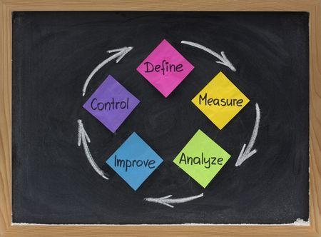 to continue: concepto de mejora continua o ciclo de proceso (definir, medir, analizar, mejorar, controlar) present� en la pizarra con las notas adhesivas en blanco y la tiza