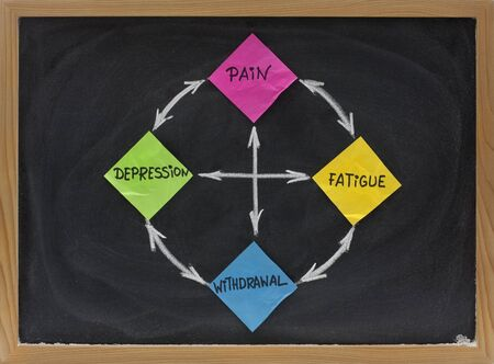 pain cycle concept presented on blackboard with sticky notes and white chalk Stock Photo - 5108502