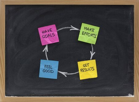 efforts: have goals, make efforts, get results, feel good - a concept of happiness or success cycle presented on blackboard with sticky note and white chalk