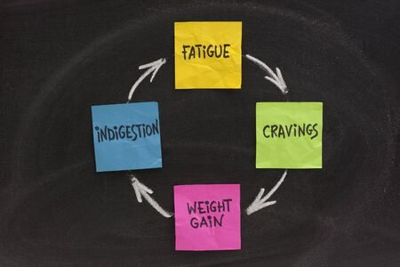 cravings: fatigue, cravings, weight gain, indigestion cycle presented on blackboard with sticky notes and white chalk Stock Photo