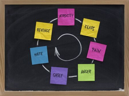 revenge: cycle of violence (atrocity, fears, pain, anger, grief, hate, revenge) presented on blackboard with sticky notes and white chalk Stock Photo