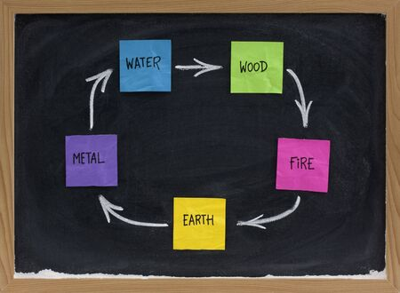 Feng Shui productive, creative or birth cycle with five elements (water, wood, fire, earth, metal) presented on blackboard with colorful sticky notes and white chalk photo