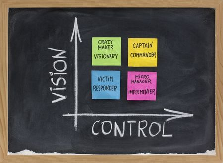self-management matrix as function of vision and control with victim (responder), crazy maker (visionary), micromanager (implementer), captain (commander); presented on blackboard with sticky notes and white chalk