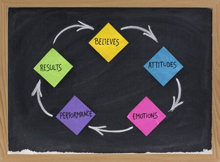 believes, attitude, emotions, performance, results feedback cycle - concept presented with colorful sticky note and white chalk on blackboard Stock Photo - 5356761