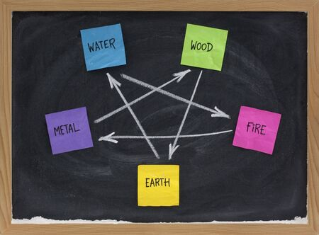ancient philosophy: Feng Shui destructive cycle with five elements (water, wood, fire, earth, metal) presented on blackboard with colorful sticky notes and white chalk Stock Photo
