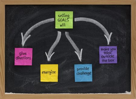 setting goals: benefits of setting goals presented on blackboard with color sticky notes and white chalk (give direction, energize, provide challenge, make your hink outside the box)