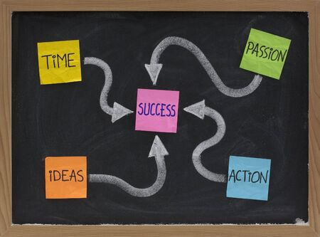 noted: time, ideas, action, passion - success ingredients concept presented with colorful noted and white chalk on blackboard