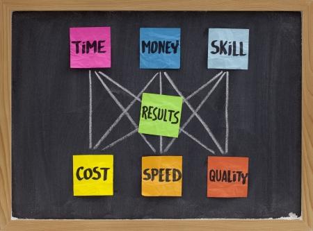 gestion del tiempo: concepto de administraci�n de equilibrio entre invertido tiempo, dinero, habilidad y coste, velocidad, calidad de los resultados, blancos tiza dibujo, coloridas notas adhesivas en pizarra Foto de archivo