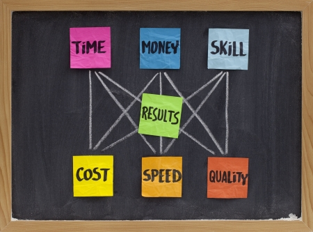 management concept of balance between invested time, money, skill and cost, speed, quality of results, white chalk drawing, colorful sticky notes on blackboard photo