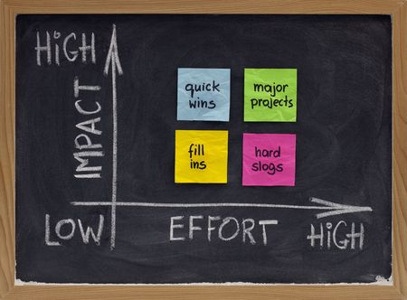 project management concept - action matrix representing potential impact for invested efforts; white chalk handwriting and drawing, color sticky notes on blackboard Stock Photo