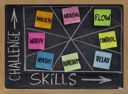 arousal: mental states (flow, control, relaxation, boredom, apathy, worry, anxiety, arousal) as a function of challenge and skill level - psychological concept presented on blackboard