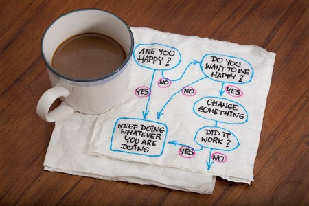 mindmap: Do you want to be  happy? Flowchart or mind map doodle on white napkin with a cup of coffee on wooden table Stock Photo