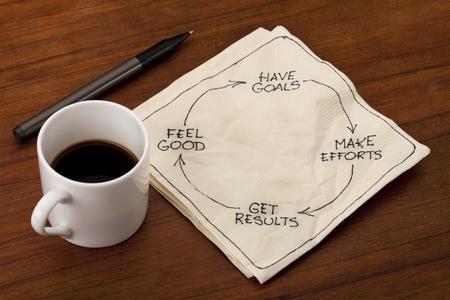 成功のコンセプト - 目標を持って、努力、結果、良い感じ - ナプキン落書きエスプレッソ コーヒー カップを持つ木製テーブル上に配置を得る