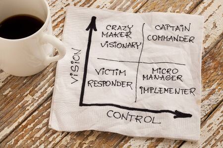 visionary: vision and control concept - self-management matrix  with victim (responder), crazy maker (visionary), micromanager (implementer), captain (commander) - napkin sketch and espresso coffee cup on a grunge wooden table
