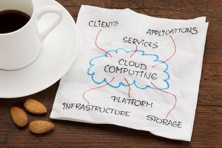 components of cloud computing - napkin doodle on wood table with espresso coffee and almond snack