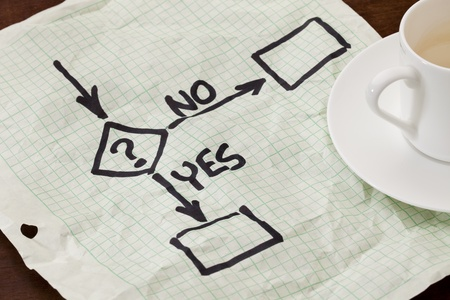 yes or no decision flowchart - black marker sketch on a grid paper with a coffee cup