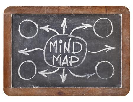 mindmap: mapa mental - boceto tiza blanca sobre pizarra, pizarra de la vendimia aislado en blanco