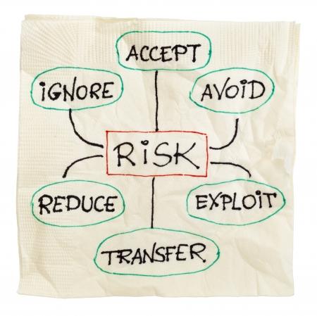 uncertain: estrategias de gesti�n de riesgos, ignorar, aceptar, evitar, reducir, transferir y explotar - boceto en una servilleta de papel Foto de archivo