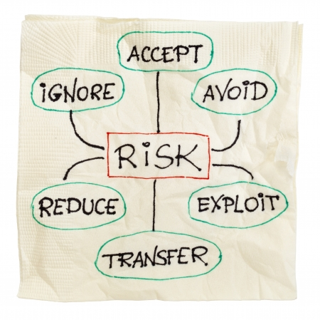 avoid: risk management strategies - ignore, accept, avoid, reduce, transfer and exploit - sketch on a cocktail napkin