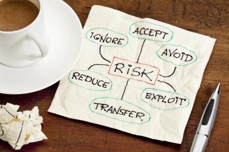 se soumettre �: strat�gies de gestion des risques - ignore, accepter, �viter, r�duire, transf�rer et d'exploiter - croquis sur une serviette en papier, avec une tasse de caf�