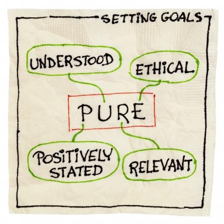Vision, Mission, Ziele, Strategie Und Aktionspläne - Diagramm Skizze ...