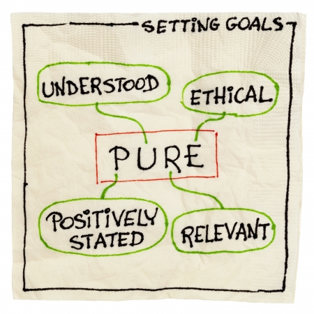 stated: PURE (positively stated, understood, relevant, ethical) goal setting concept - a napkin doodle isolated on white