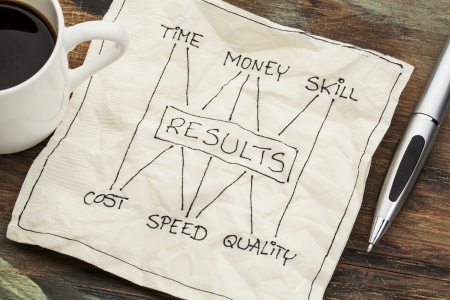 quality time: management concept of balance between invested time, money, skill and cost, speed, napkin doodle with a cup of coffee