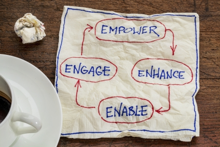 enhance: empower, enhance, enable and engage - business concept - napkin doodle with a cup of coffee Stock Photo
