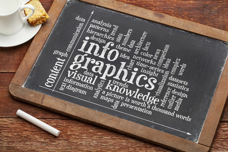 dataset: infographics, visual, content, knowledge word cloud on a blackboard with a cup of coffee
