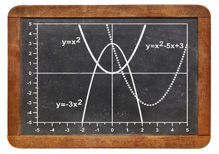 curve: graph of quadratic functions (parabola) on a vintage slate blackboard