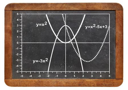 parabola: graph of quadratic functions (parabola) on a vintage slate blackboard