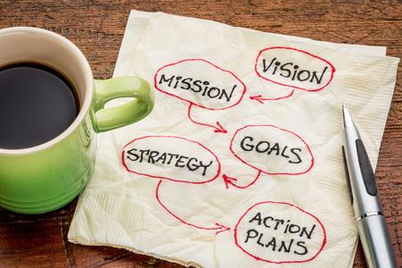 mision: visión, misión, objetivos, estrategias y planes de acción - bosquejo diagrama en una servilleta con taza de café expreso Foto de archivo