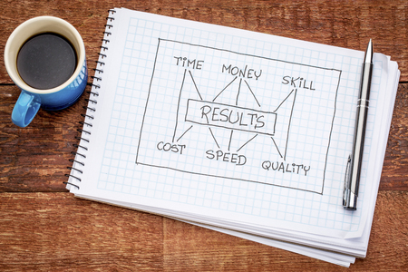 management concept of balance between invested time, money, skill and cost, speed, notebook doodle with a cup of espresso coffee