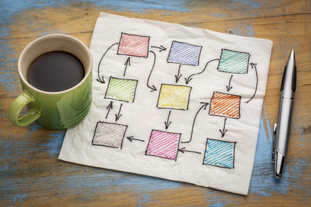 diagrama de flujo: abstracta en blanco diagrama de flujo, de red o mapa mental en una servilleta con la taza de café Foto de archivo
