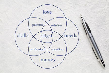 self discovery: ikigai - interpretation of Japanese concept  - a reason for being as a balance between love, skills, needs and money - a diagram on a white lokta paper with a pen