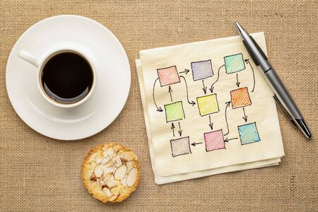 abstract blank flowchart or mindmap on a  napkin with cup of coffee, business concept