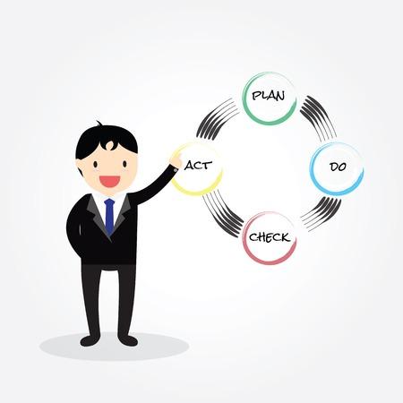 pdca: Businessman point partnership concept (PDCA) Illustration