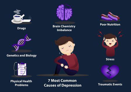 7 Infografías de causas comunes de depresión. Concepto de infografía de signos y síntomas de depresión desesperación, psicología, adulto, miserable, deprimido, vector desconsolado, plano, caricatura, ilustración.
