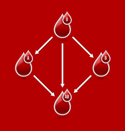 blood type: Tabla de compatibilidad de grupo sangu�neo rojo aislado en el fondo