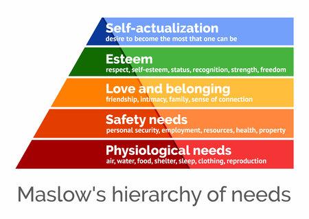 Maslows-hiërarchie van behoeften, schaalbare vectorillustratie