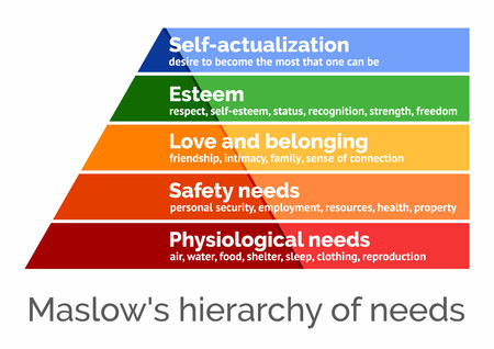 Maslows hierarchy of needs, scalable vector illustration Vectores