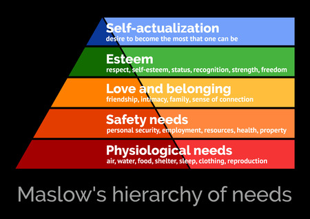 Maslows hierarchy of needs, scalable vector illustration Ilustrace